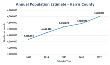Annual Population Estimate - Harris County Chart
