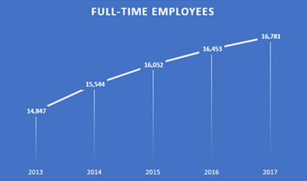 Full-Time Employees Chart
