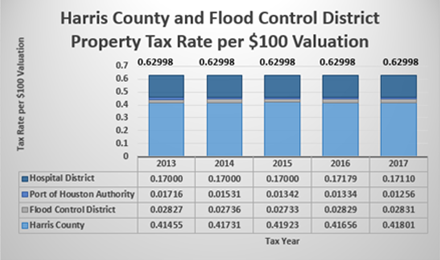 Harris County and Flood Control District Property Tax Rate Per $100 Valuation Chart