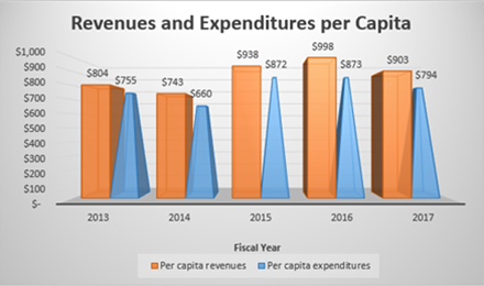 Revenues and Expenditures per Capita