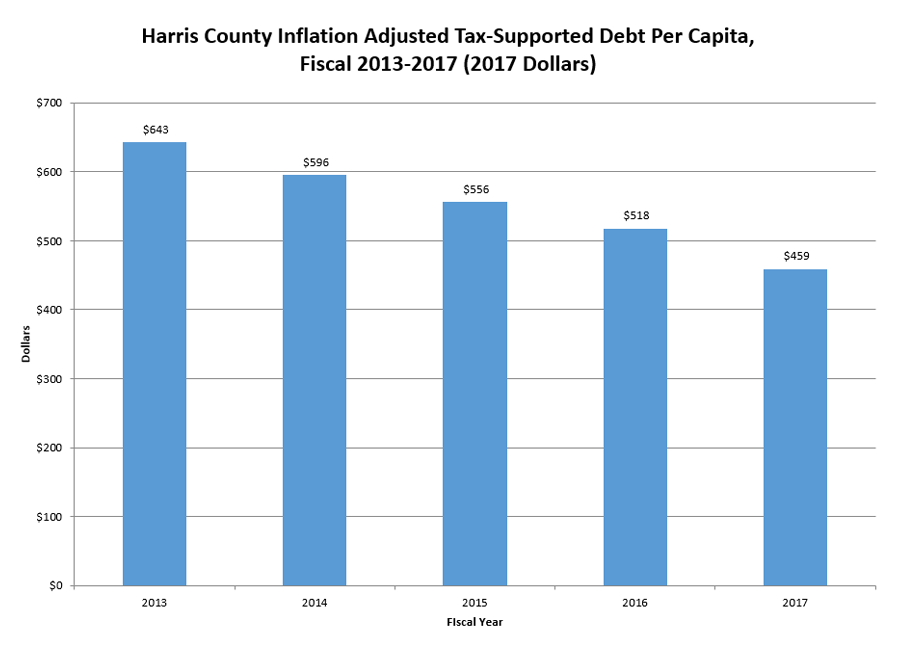 HC Inflation Adjusted Tax-Supported Debt Per Capita,Fiscal 2013-2017 (2017 Dollars)